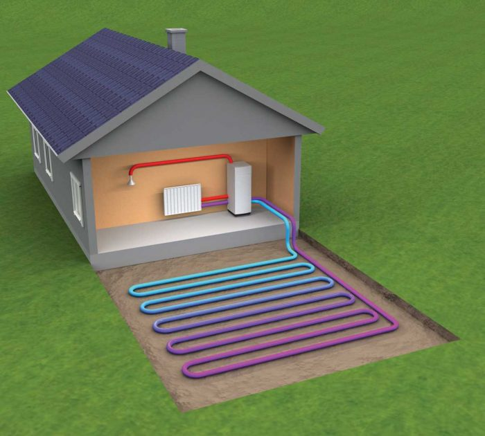 Ground source heatpumps